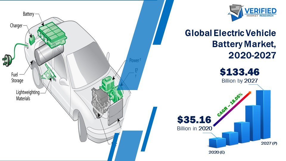 Electriic Vehicle Battery